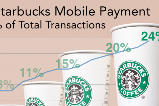 Still unsure about mobile wallets? 24% of Starbucks transactions are now by mobile payment.